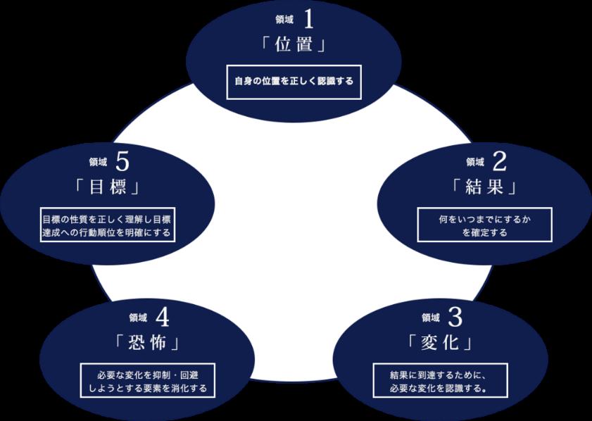 【7049】識学新規上場で気になる株価は!?